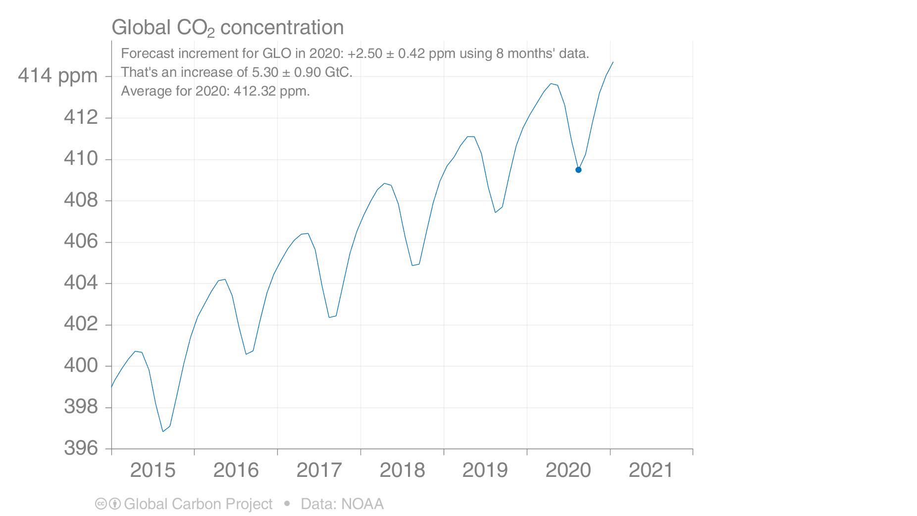 Co2 Konzentration 2021
